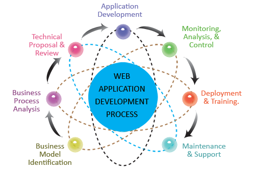 zCube professional web application development